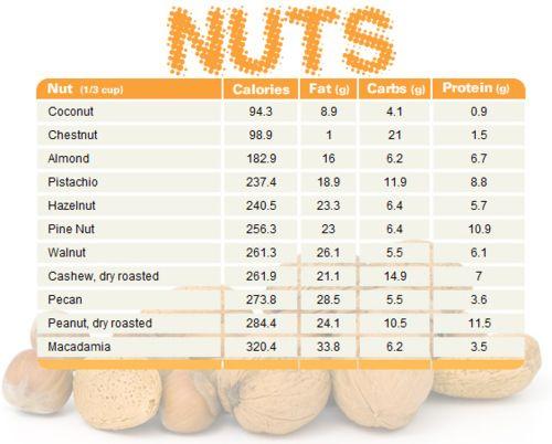 nut chart.  I freaking LOVE macadamia nuts... figures.