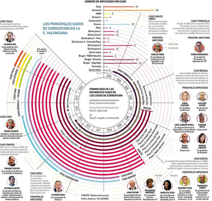 Major cases of corruption in politics in Valencia