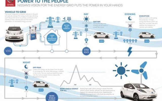 """Verso una gestione intelligente delle riserve energetiche Accordo tra la casa automobilistica nipponica (Nissan) ed ENEL per l'avvio in Europa di un sistema intelligente V2G (Vehicle To Grid) che consentirà alle auto elettriche di operare come speciali """"hub #autoelettriche #nissan #v2g"""