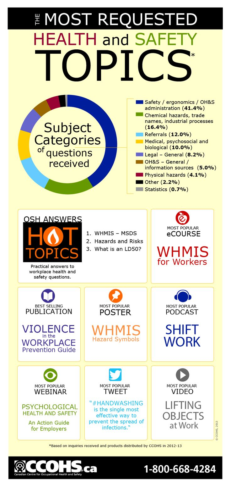 The most requested health and safety topics, based on inquiries received and products distributed by CCOHS in 2012-13