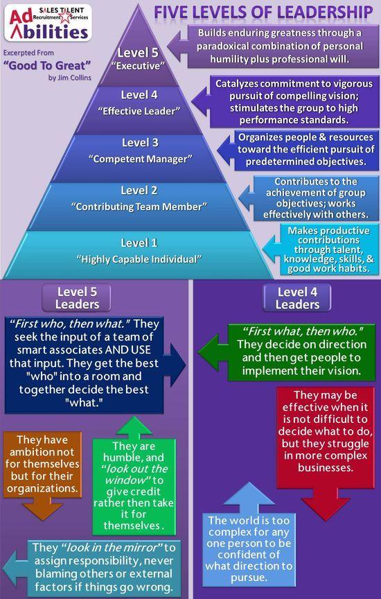 The 5 Levels Of Management Leadership Soft Skills Training: Inspirational www.expresstraini.... Supply online or workshop softskills courses...