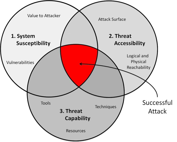 Quantitative Metrics and Risk Assessment The Three Tenets Model - threat assessment template
