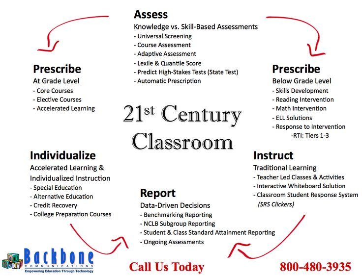 characteristics of a 21st century classroom A 21st century classroom has many characteristics associated with it which distinguish it from the classrooms of the past centuries here are the top 10 characteristics of a 21st century.