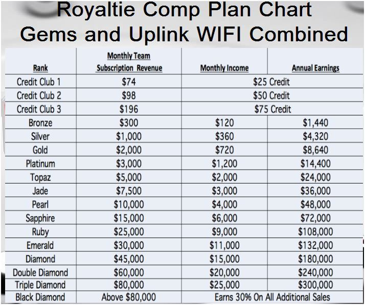 Royaltie Compensation Plan The Best In The Industry As Our