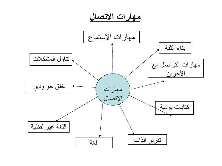 اساليب الاتصال الفعال Recherche Google Diagram Visualizations