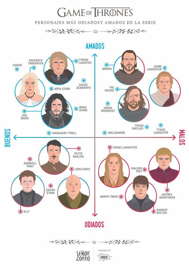 Game of Thrones : Personajes más odiados y amados de la serie