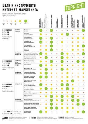 Плакат «Шпаргалка интернет-маркетолога» — Topright