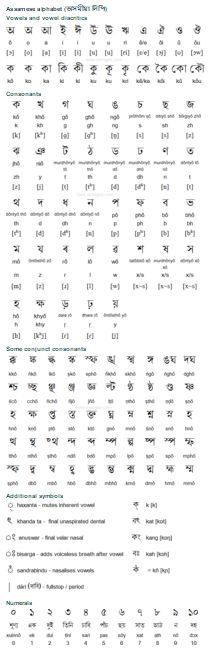 Assamese (অসমীয়া) is an eastern Indo-Aryan language spoken by about 20 million people in the Indian states of Assam, Meghalaya and Arunachal Pradesh, and also spoken in Bangladesh and Bhutan. Assamese is closely related to Bengali and Odia. (...)