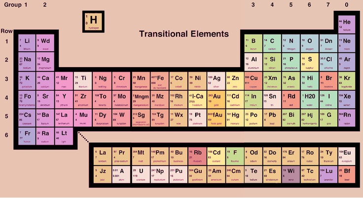 27 best alternative periodic tables images on pinterest periodic alternative periodic table warrants a closer look urtaz Images