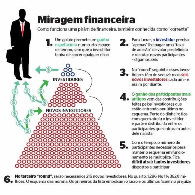 Nova Mutum : Mandala esquema de pirâmide já fez muitas vítimas - http://jornalprime.com/mandala-esquema-de-piramide/22163/