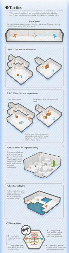 The Visual Guide for Multiplayer Level Design, Bobby Ross. Chapter 3: Tactics A.   http://bobbyross.com/blog/2014/6/29/the-visual-guide-for-multiplayer-level-design