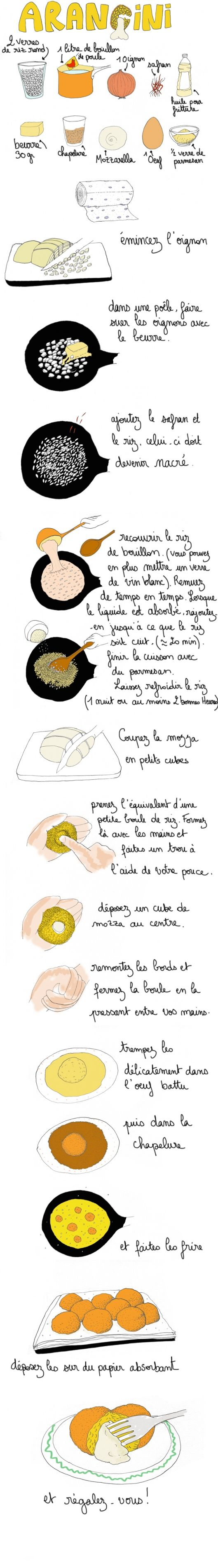 Arancini - boulettes de riz avec mozzarella (possible d'y mettre du kefta ou tomate cerise ou épinards!!)