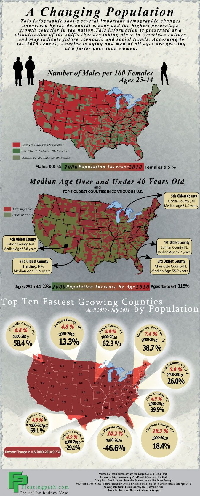 this info graphic has been designed to highlight some of the interesting demographic shifts happening in the united states the nation is growing older