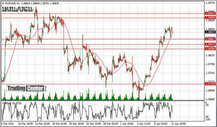 Trading EURUSD April 2014 using the TCI technical analysis system