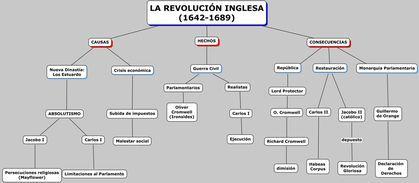 Revolución Inglesa (muy completo) - Taringa!