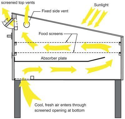 Build a solar food dehydrator food dehydrator diy solar for Solar plans