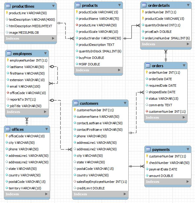 mysql sample database schema