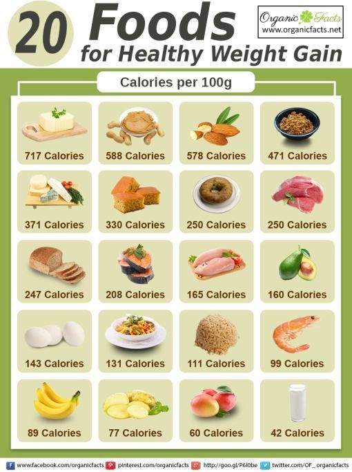 Top 10 Healthy Foods To Gain Weight Fast For Women Men In 2019