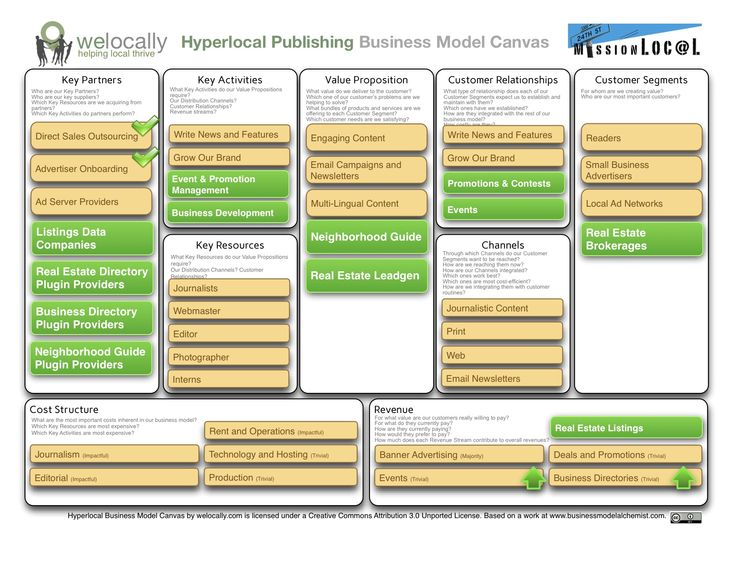 business model canvas examples understanding business Using the nextpresso example, we will present different possibilities for analysis  on the business model canvas to provide some context, the.