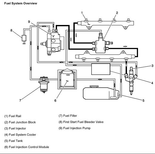 66e5e523a216362cdb59849a909d7cbf diesel fuel chevy 14 best duramax engine diagrams images on pinterest engine Duramax LB7 Fuel System Diagram at gsmportal.co