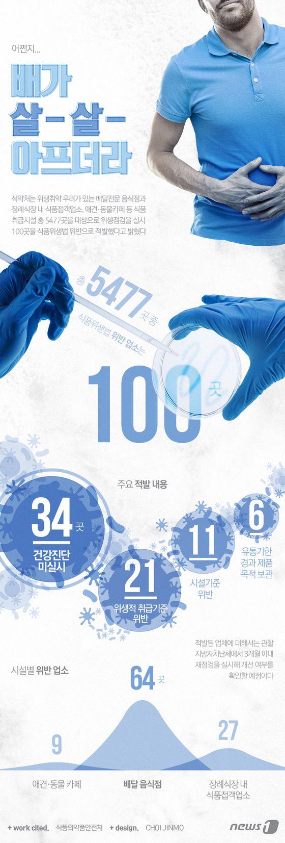 [그래픽뉴스]식품취급시설 100곳 위생점검 적발