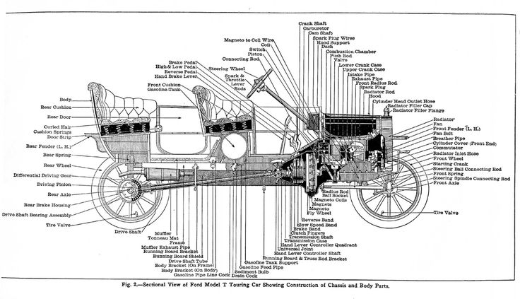 ford model a wiring � model t ford starter diagram: ford model t engine  diagram