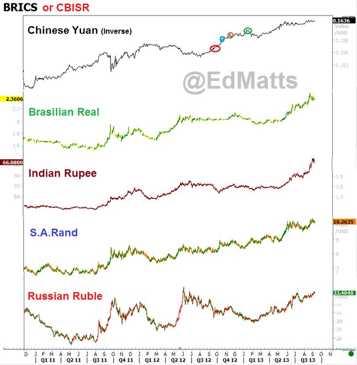 BRICS following Gold Templates (posted Sept 2013)