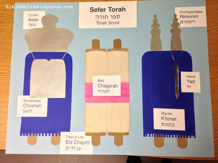 Parts of a Torah Scroll (Sefer Torah poster): for reference when building Torah crafts