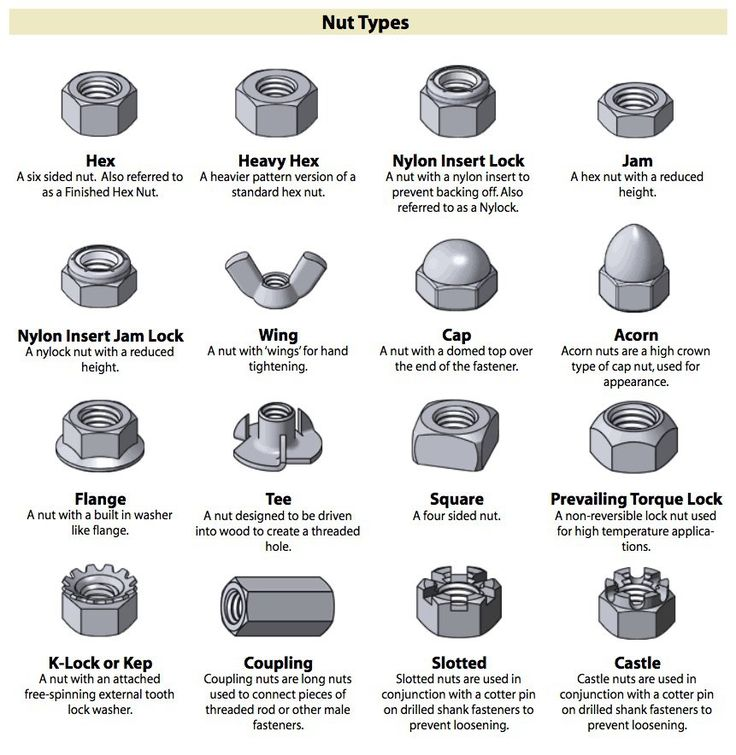 Everything you always wanted to know about nuts, bolts, and other fasteners but were afraid to ask.