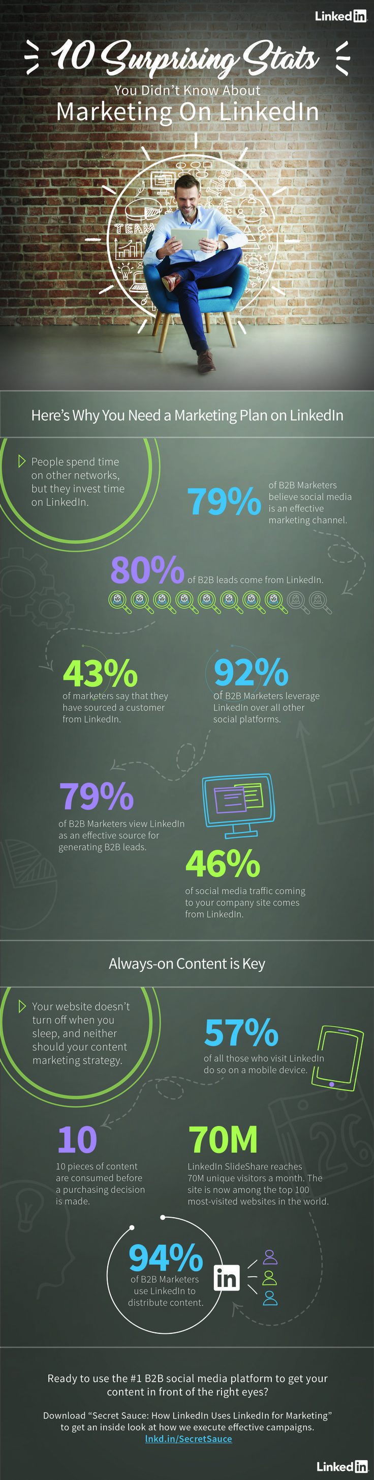 10 Surprising Stats You Didn't Know about Marketing on #LinkedIn - #infographic #socialmedia