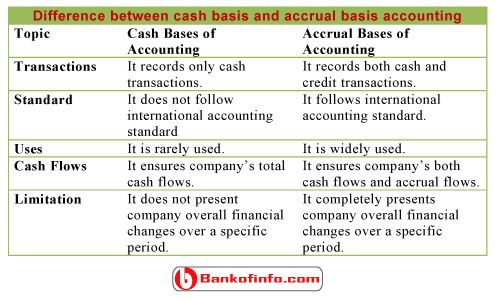 accounting questions the difference between general 28 questions and answers about 'accounting' in our 'business world' category accounting trivia questions & answers : business world general accounting.