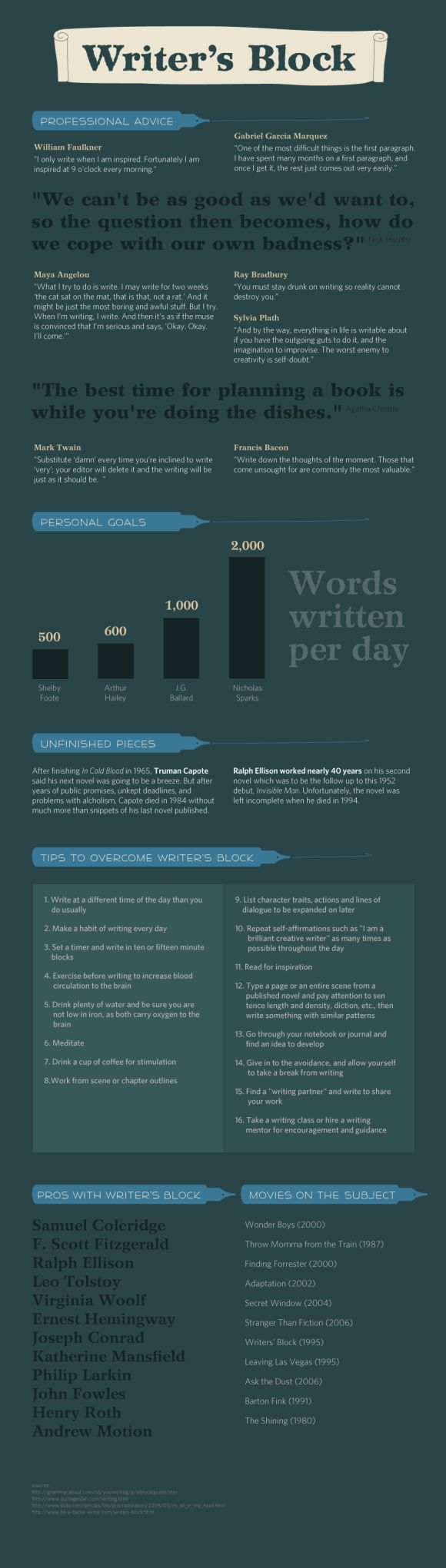 "Writer's Block -- This infographic describes the proper definition of ""writer's block"" by pros and few tips to overcome them. A little dark, but worth a read..."