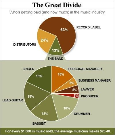 What musicians really make: For every $1,000 in music sold, the average musician makes $23.40