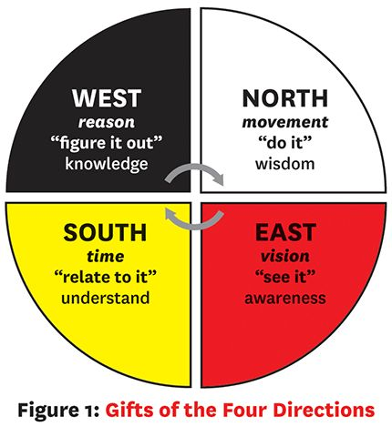 Medicine wheel within education
