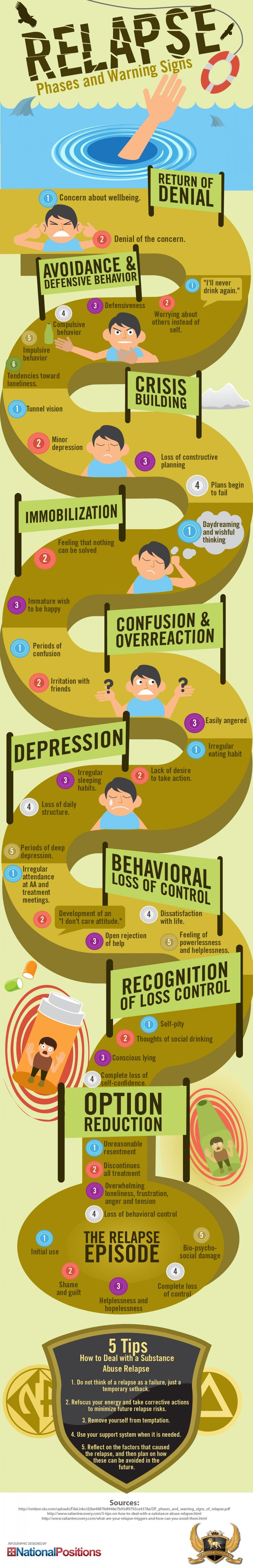 No one wants to go through a relapse. Find out more about the different phases and warning signs in below infographic.