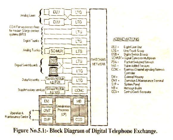 Telephone Exchange Wiring Diagram : Best block diagram ideas on pinterest house wiring