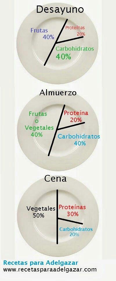 Alimentarse correctamente