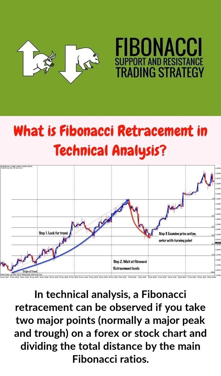 In Stock Chart Analysis A Fibonacci Retracement Can Be Observed