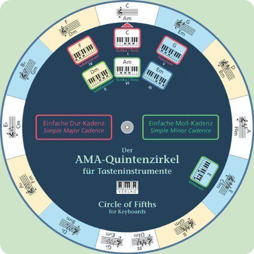 Der AMA-Quintenzirkel für Tasteninstrumente, Drehscheibe von Fiedler Wolfgang, http://www.amazon.de/dp/3899220641/ref=cm_sw_r_pi_dp_kWu3sb0BJRHNT