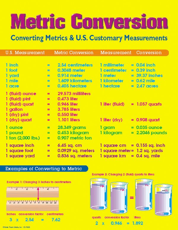 Best  Metric Table Ideas Only On   Metric Conversion