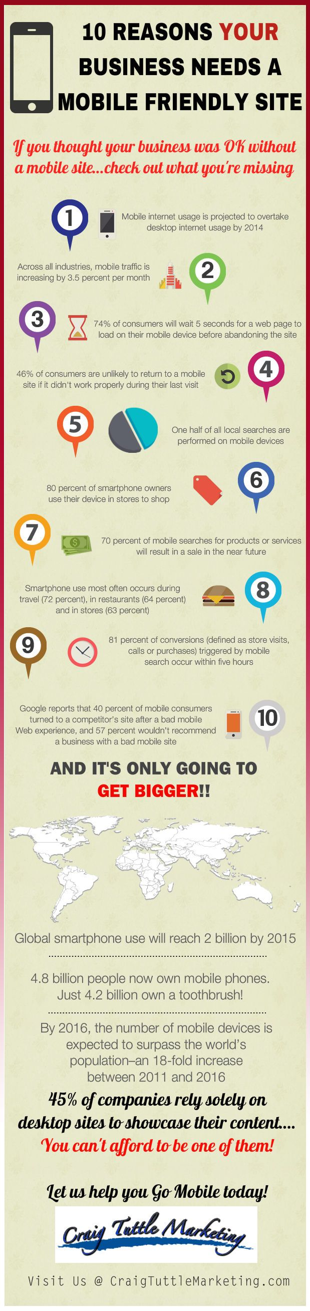 http://craigtuttlemarketing.com/ Mobile Website For Business...If you own a #business and you don't have a mobile friendly website...check out how many customers you are losing....  #marketing #mobilewebsite