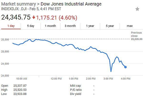 What Is The Dow Jones Close At Today