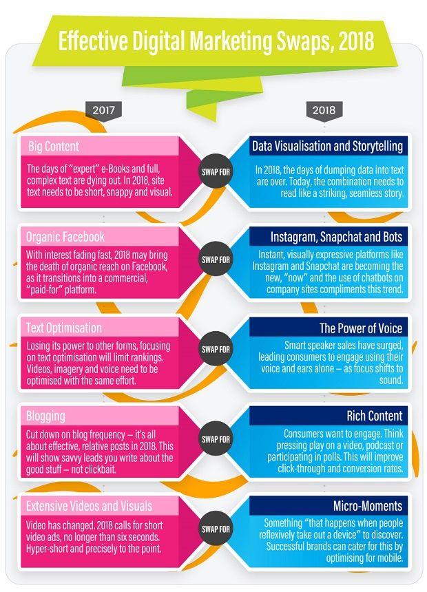Digital Marketing Trends 2018 Infographic Best Image Hd Aposeh Site Digital Marketing Trends Digital Media Marketing Digital Marketing