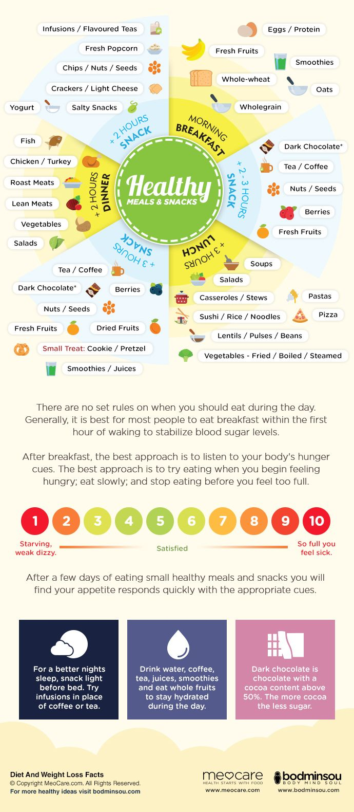 Meal and snack frequency – How often should I eat? There are no set rules on when you should eat during the day. Generally, it is best for most people to eat breakfast within the first hour of waking to stabilize blood sugar and refuel the body after several hours of not eating due to sleep. After breakfast, the best approach is to listen to your body's hunger cues.