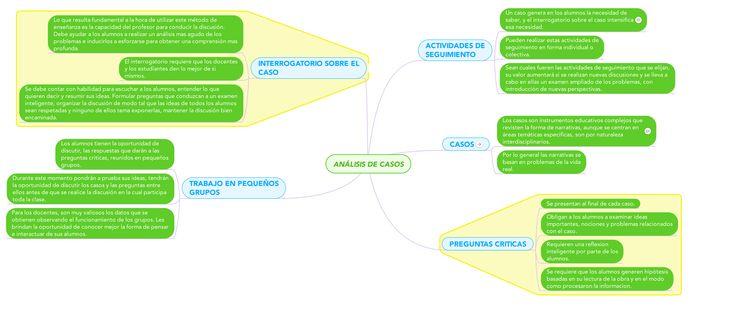 APRENDIZAJE BASADO EN EL ESTUDIO DE CASOS Mapa conceptual muy completo sobre el aprendizaje a través de estudio de casos. Contiene las preguntas que deben ser resueltas para poner en marcha un proyecto educativo adecuado a este modelo.