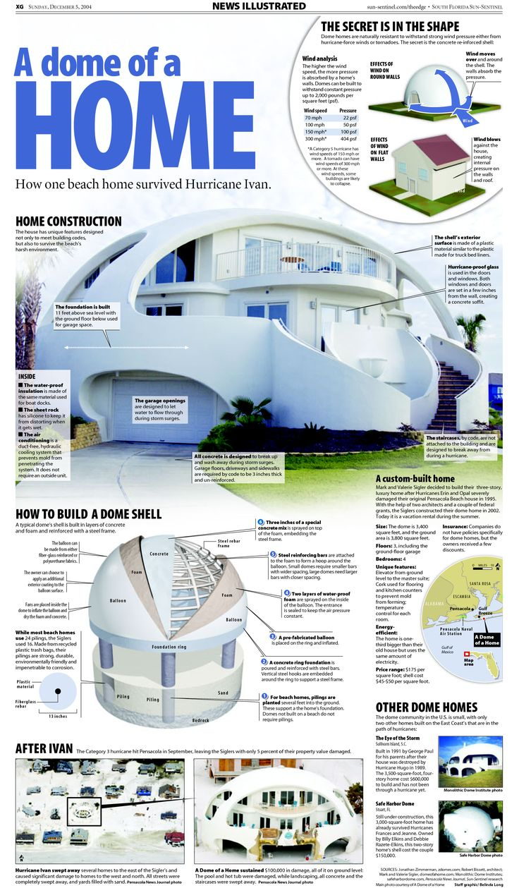In 2008 a couple with the last name Sigler built a dome house in Pensacola, Florida.  It was built with the intention of surviving the frequent hurricanes that blast in from the Gulf of Mexi…