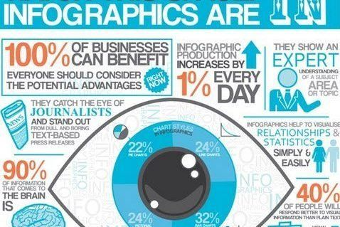 9 Awesome Reasons to Use #Infographics in your #ContentMarketing ~ @jeffbullas 🗓💰🌟 http://rite.ly/K0o6 #smm #marketingstrategy