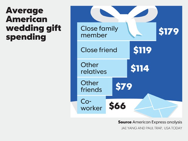 Normal Wedding Gift Amount: 132 Best Images About Daily Snapshots On Pinterest