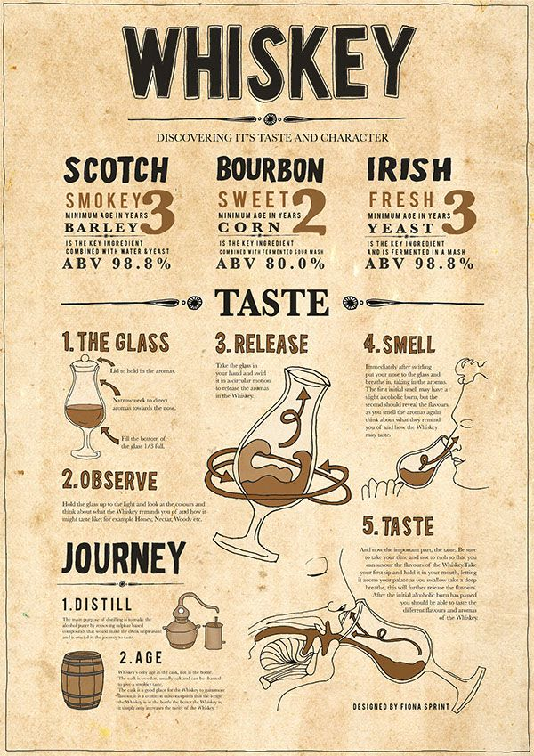 Whiskey Infographic Poster on Behance