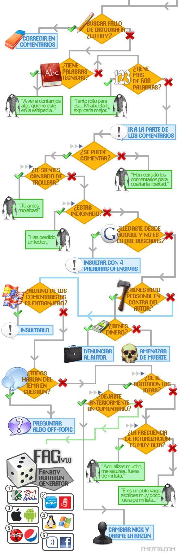 Diagrama de flujo del troll de internet.